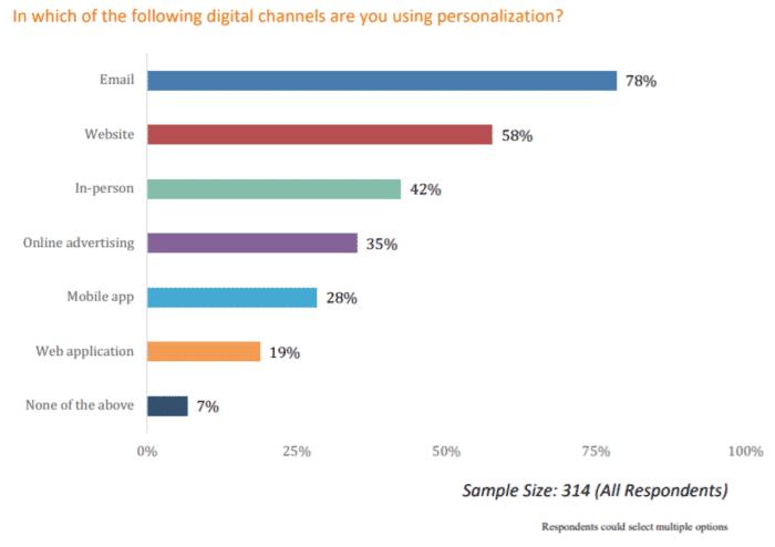 evergage personalization survey digital channels