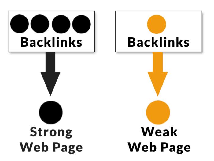 بناء الباك لينك في مواقع البوك مارك